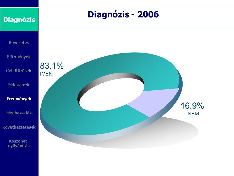 83.1% IGEN 8%-60% 4%30% 1%-8% 16.9% NEM Bevezetés Előzmények Célkitűzések Módszerek Eredmények Megbeszélés Következtetések Köszönet- nyilvánítás Diagn