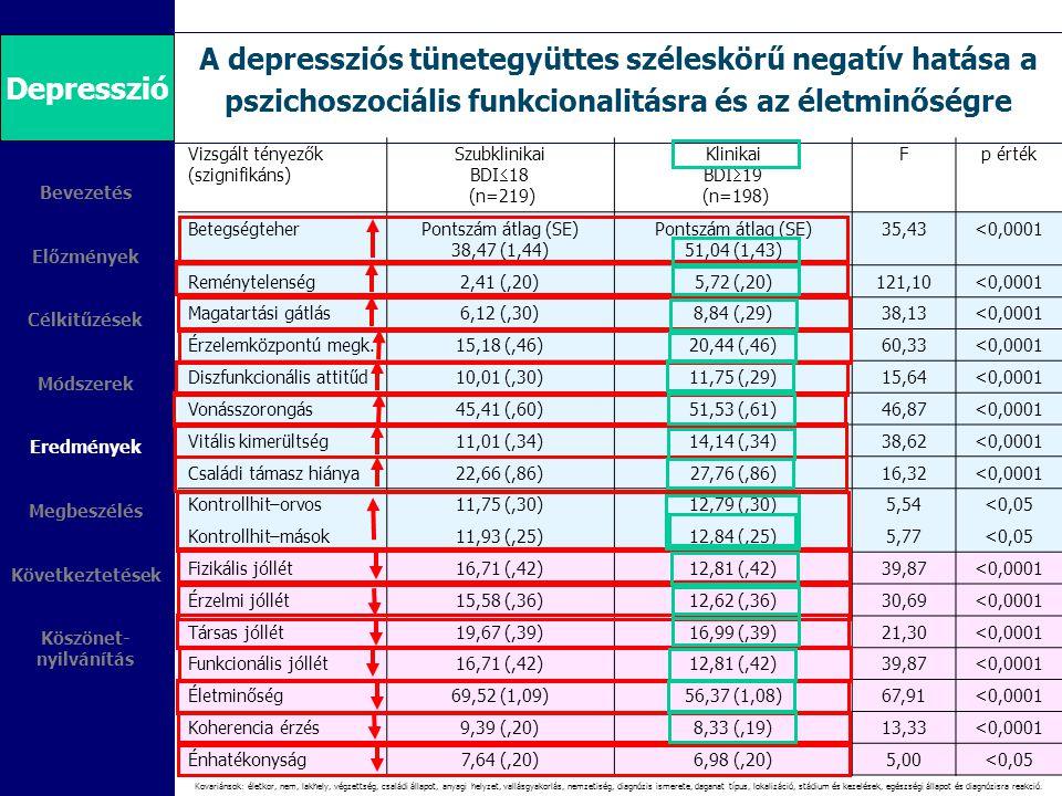 A depressziós tünetegyüttes széleskörű negatív hatása a pszichoszociális funkcionalitásra és az életminőségre Bevezetés Előzmények Célkitűzések Módsze