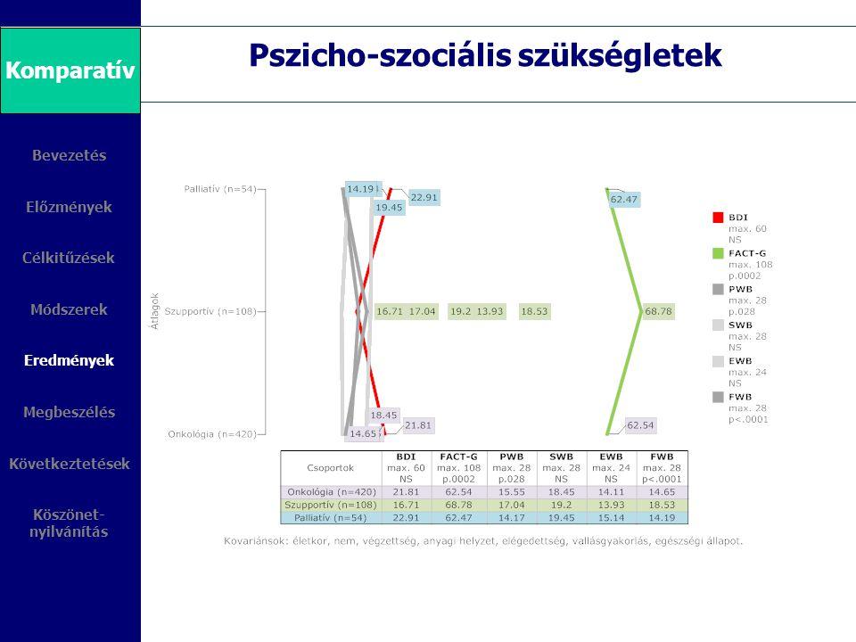 Bevezetés Előzmények Célkitűzések Módszerek Eredmények Megbeszélés Következtetések Köszönet- nyilvánítás Pszicho-szociális szükségletek Komparatív