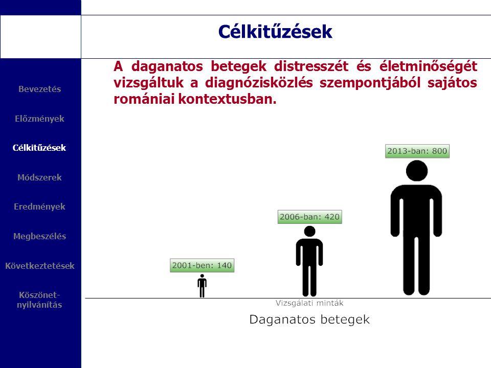 Célkitűzések A daganatos betegek distresszét és életminőségét vizsgáltuk a diagnózisközlés szempontjából sajátos romániai kontextusban. Bevezetés Előz