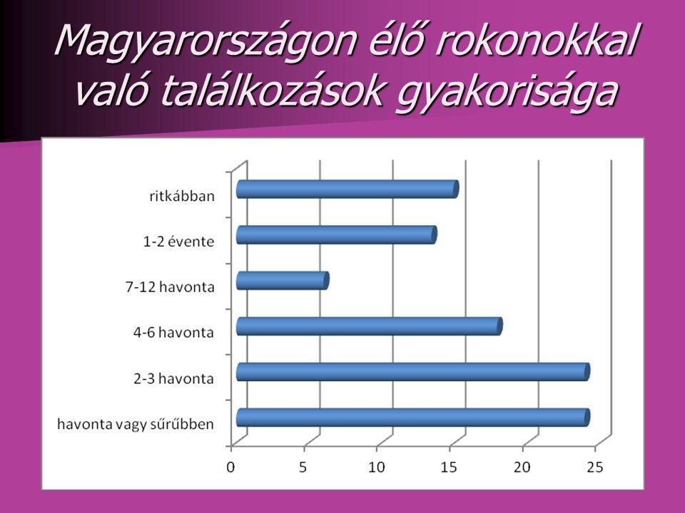 Magyarországon élő rokonokkal való találkozások gyakorisága