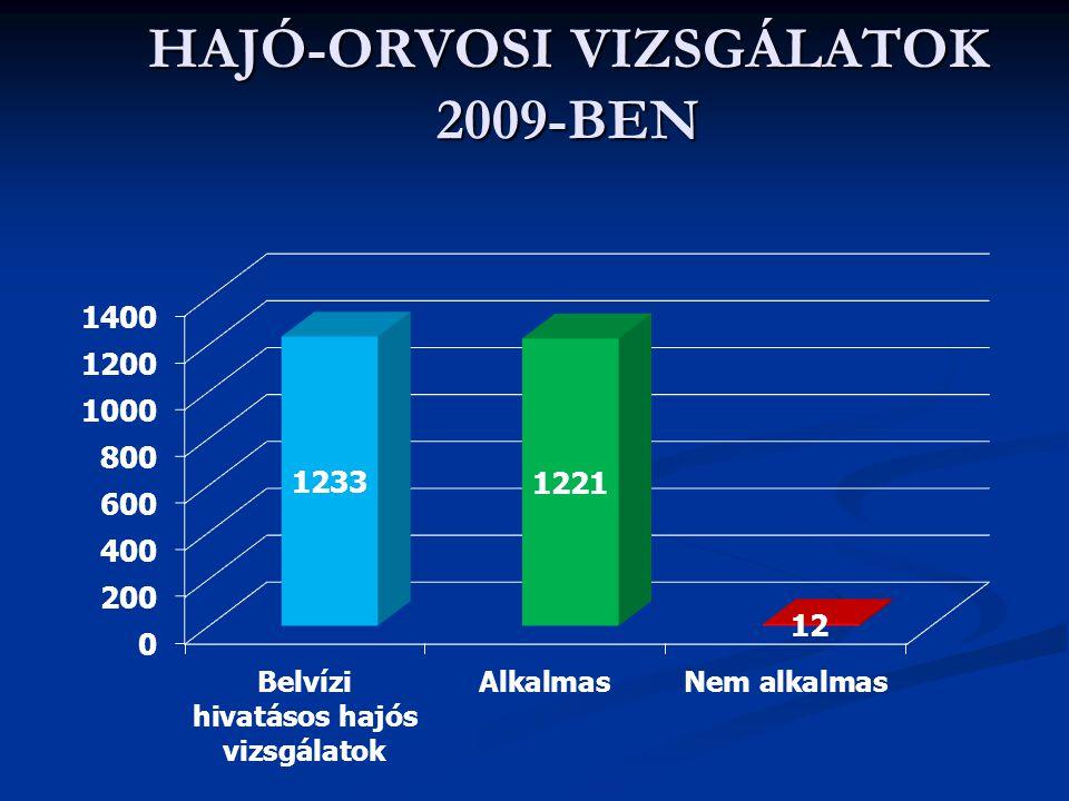 HAJÓ-ORVOSI VIZSGÁLATOK 2009-BEN