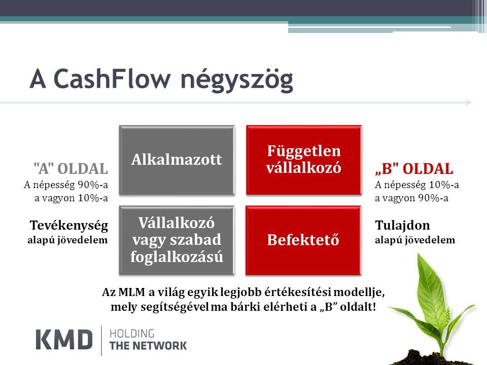 """A CashFlow négyszög Alkalmazott Független vállalkozó Vállalkozó vagy szabad foglalkozású Befektető A OLDAL A népesség 90%-a a vagyon 10%-a Tevékenység alapú jövedelem """"B OLDAL A népesség 10%-a a vagyon 90%-a Tulajdon alapú jövedelem Az MLM a világ egyik legjobb értékesítési modellje, mely segítségével ma bárki elérheti a """"B oldalt!"""