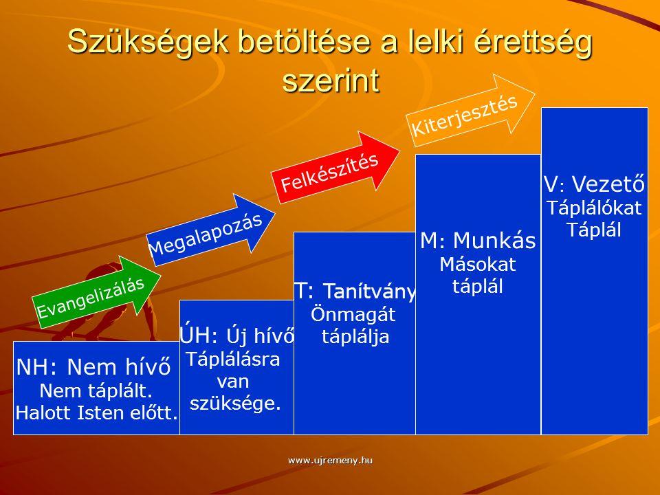 Szükségek betöltése a lelki érettség szerint www.ujremeny.hu NH: Nem hívő Nem táplált. Halott Isten előtt. ÚH : Új hívő Táplálásra van szüksége. T: Ta