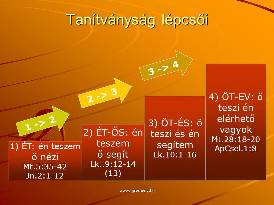 Tanítványság lépcsői www.ujremeny.hu 1) ÉT: én teszem ő nézi Mt.5:35-42 Jn.2:1-12 2) ÉT-ŐS: én teszem ő segít Lk..9:12-14 (13) 3) ÖT-ÉS: ő teszi és én