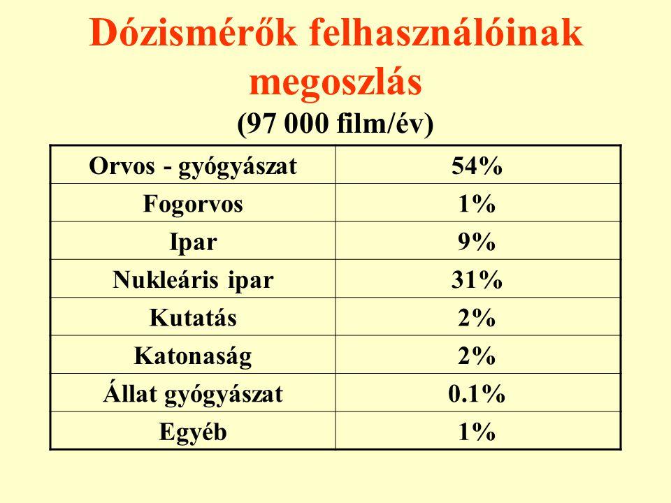 Dózismérők felhasználóinak megoszlás (97 000 film/év) Orvos - gyógyászat54% Fogorvos1% Ipar9% Nukleáris ipar31% Kutatás2% Katonaság2% Állat gyógyászat
