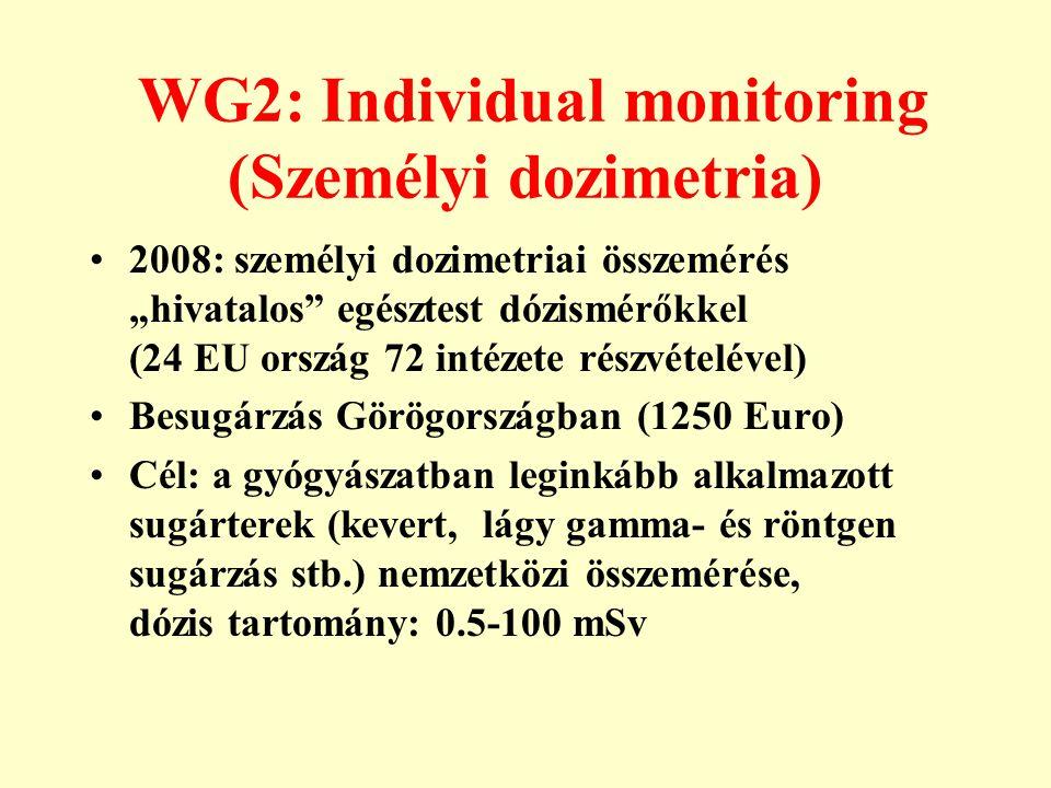 """WG2: Individual monitoring (Személyi dozimetria) •2008: személyi dozimetriai összemérés """"hivatalos"""" egésztest dózismérőkkel (24 EU ország 72 intézete"""