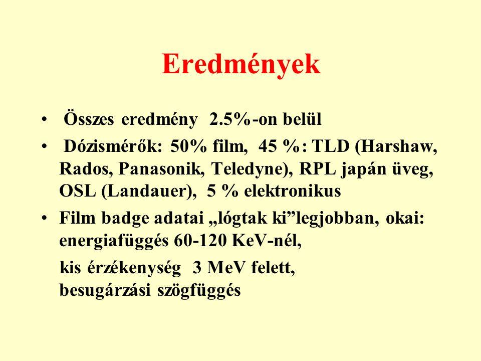 Eredmények • Összes eredmény 2.5%-on belül • Dózismérők: 50% film, 45 %: TLD (Harshaw, Rados, Panasonik, Teledyne), RPL japán üveg, OSL (Landauer), 5