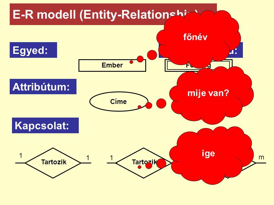 Egyed: E-R modell (Entity-Relationship) Ember Gyenge egyed: Feleség Attribútum: Címe Kapcsolat: Tartozik 1 1 1n n m főnév mije van? ige