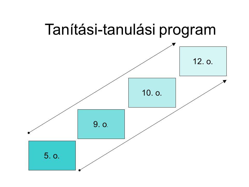 Tanítási-tanulási program 5. o. 9. o. 10. o. 12. o.