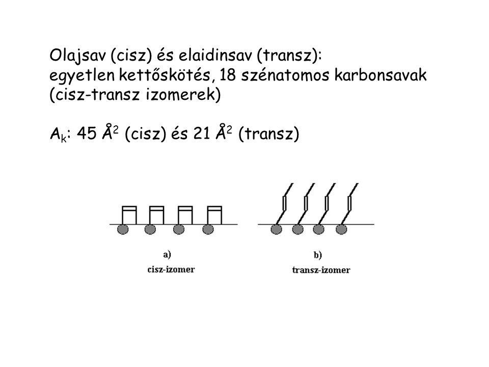 Olajsav (cisz) és elaidinsav (transz): egyetlen kettőskötés, 18 szénatomos karbonsavak (cisz-transz izomerek) A k : 45 Å 2 (cisz) és 21 Å 2 (transz)