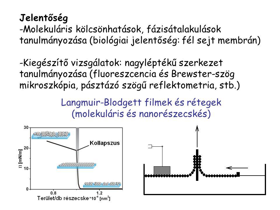 Jelentőség -Molekuláris kölcsönhatások, fázisátalakulások tanulmányozása (biológiai jelentőség: fél sejt membrán) -Kiegészítő vizsgálatok: nagyléptékű
