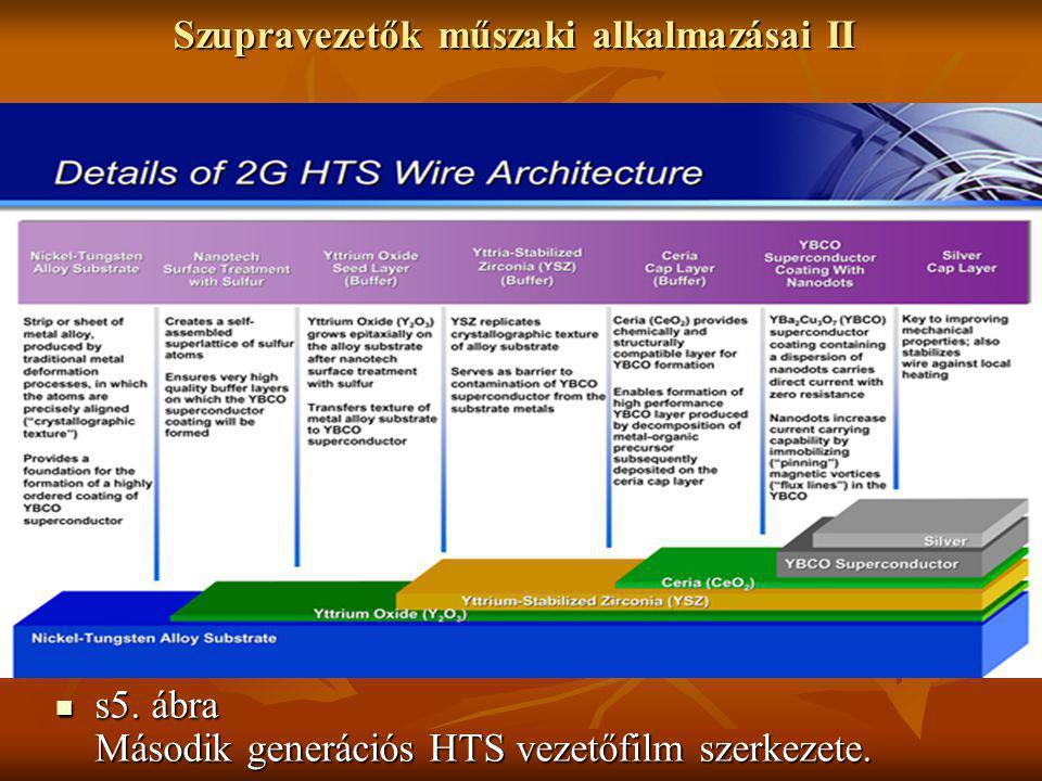 Szupravezetők műszaki alkalmazásai II  s5. ábra Második generációs HTS vezetőfilm szerkezete.
