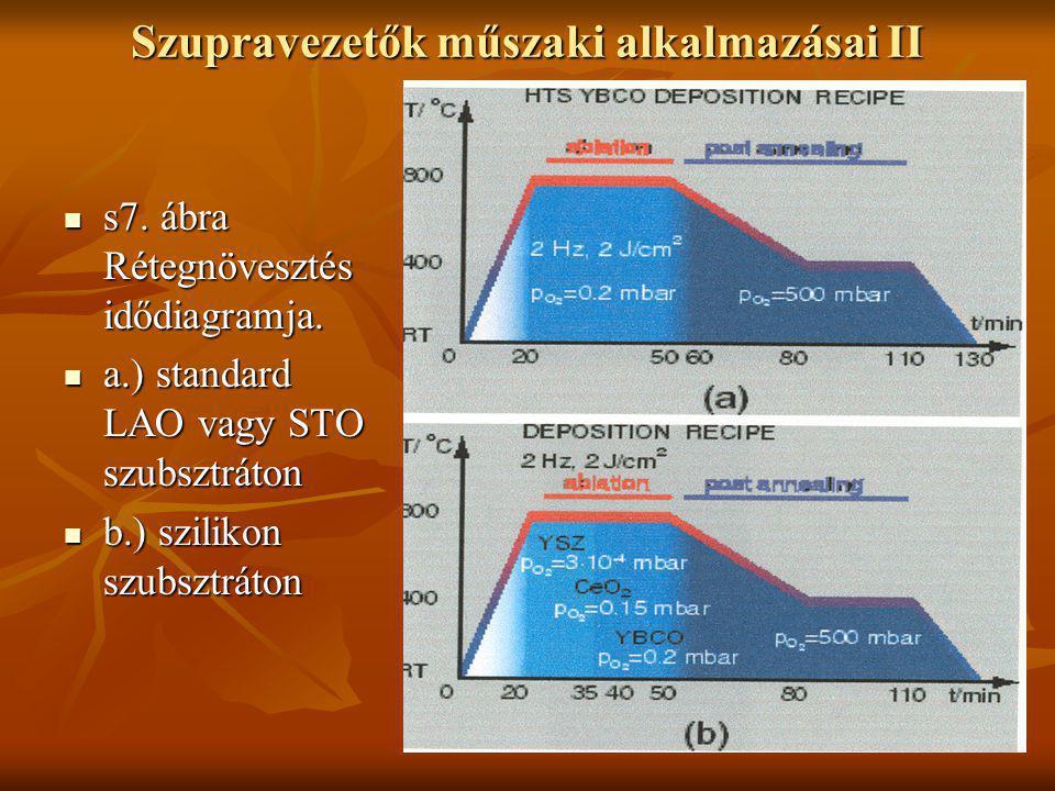 Szupravezetők műszaki alkalmazásai II  s7. ábra Rétegnövesztés idődiagramja.  a.) standard LAO vagy STO szubsztráton  b.) szilikon szubsztráton
