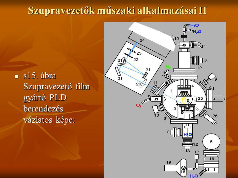 Szupravezetők műszaki alkalmazásai II  s15.