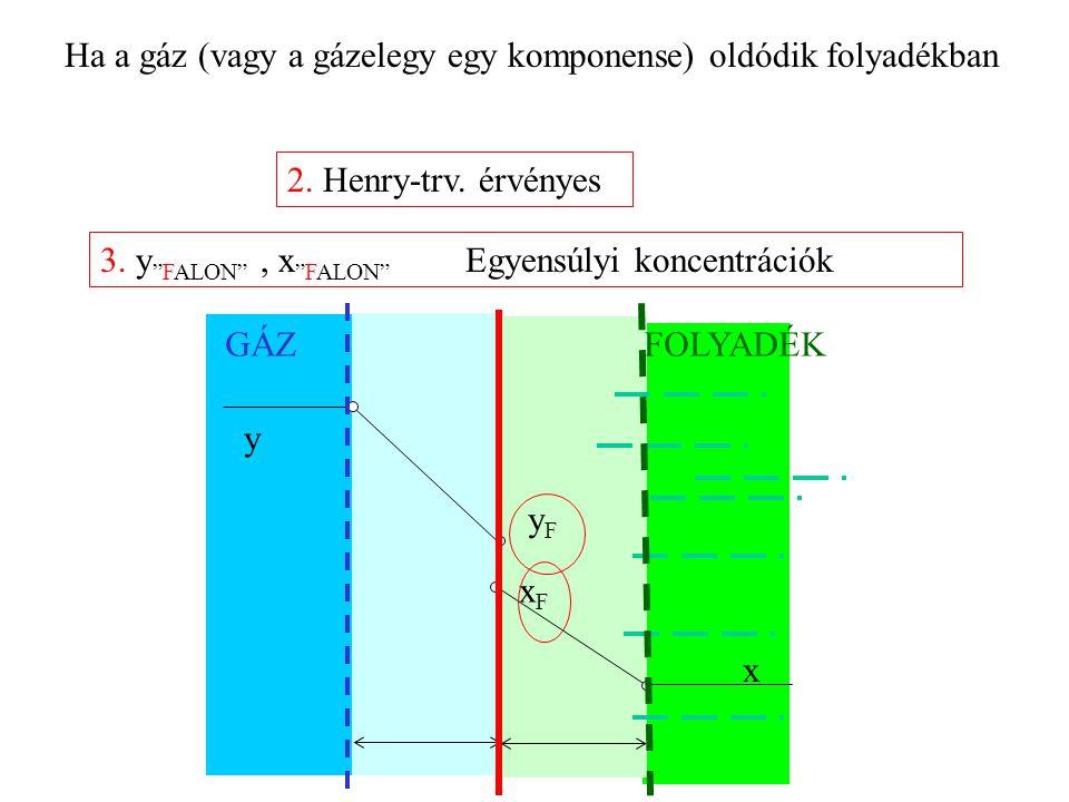 GÁZFOLYADÉK xFxF yFyF y x 2.Henry-trv. érvényes 3.