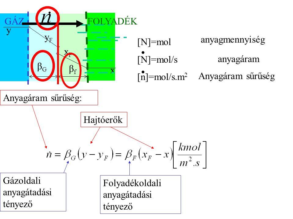 GÁZFOLYADÉK xFxF yFyF y x HajtóerőkAnyagáram sűrűség: Gázoldali anyagátadási tényező Folyadékoldali anyagátadási tényező [N]=mol [N]=mol/s [n]=mol/s.m 2 βGβG βfβf anyagmennyiség anyagáram Anyagáram sűrűség