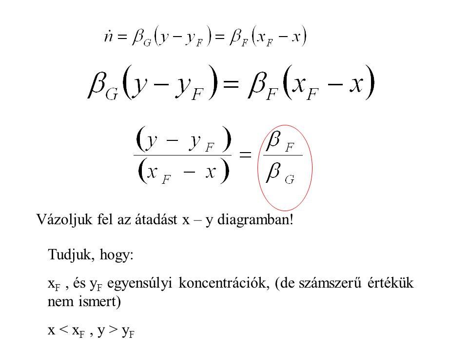 Tudjuk, hogy: x F, és y F egyensúlyi koncentrációk, (de számszerű értékük nem ismert) x y F Vázoljuk fel az átadást x – y diagramban!