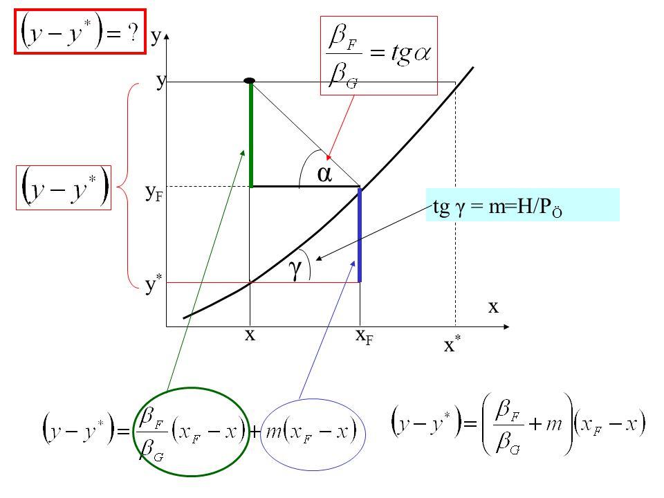 y x y x yFyF xFxF x*x* y*y* γ α tg γ = m=H/P Ö