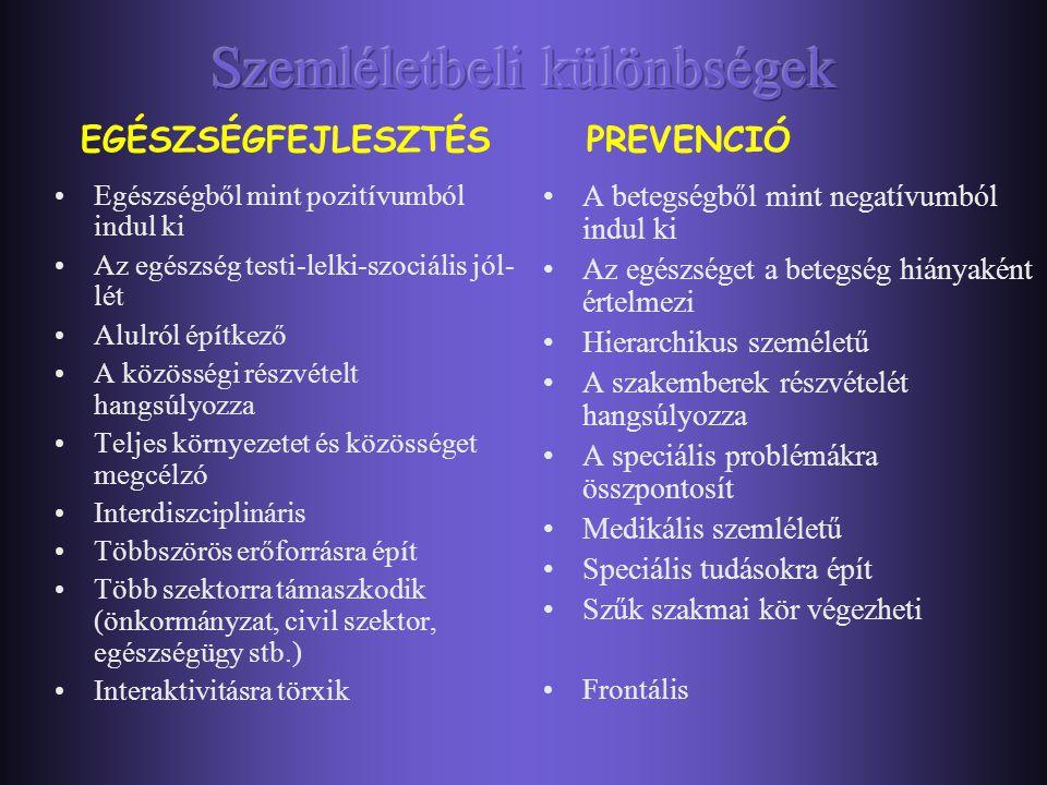  Prevenció – negatív szemlélet, a betegség, ill. annak súlyosbodása megelőzésére irányul.  Egészségfejlesztés – pozitív szemlélet, azon pontok, érté