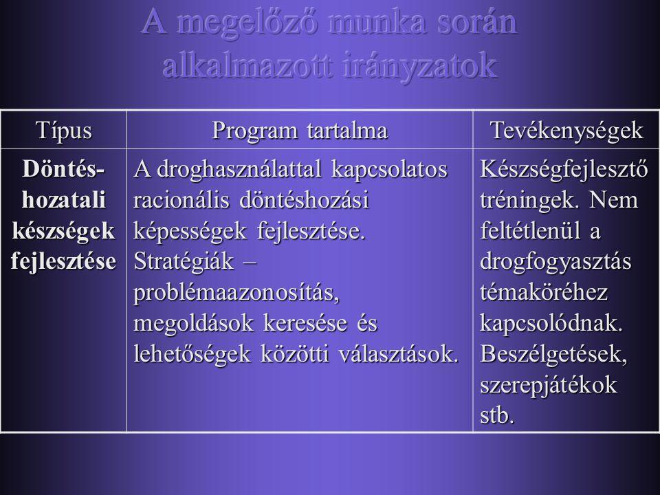 Típus Program tartalma Tevékenységek Informá- cióáta- dás Információátadás az alábbiakról: drogok fajtái, azok használatának következményei; drogokkal