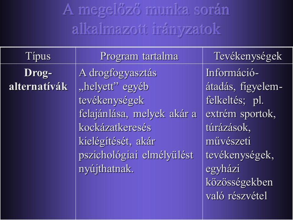 """Típus Program tartalma Tevékenységek Segítő programok """"Assisstance programmes"""" Életvezetési problémákkal küzdők számára tanácsadás, segítségnyújtás. T"""