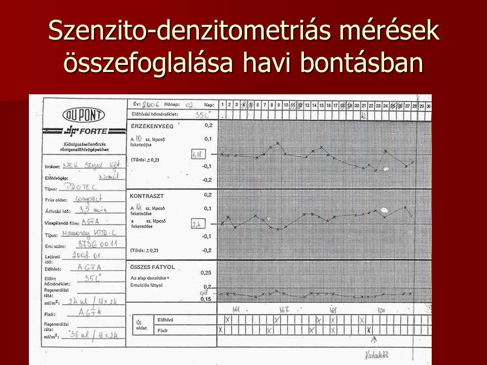 Szenzito-denzitometriás mérések összefoglalása havi bontásban