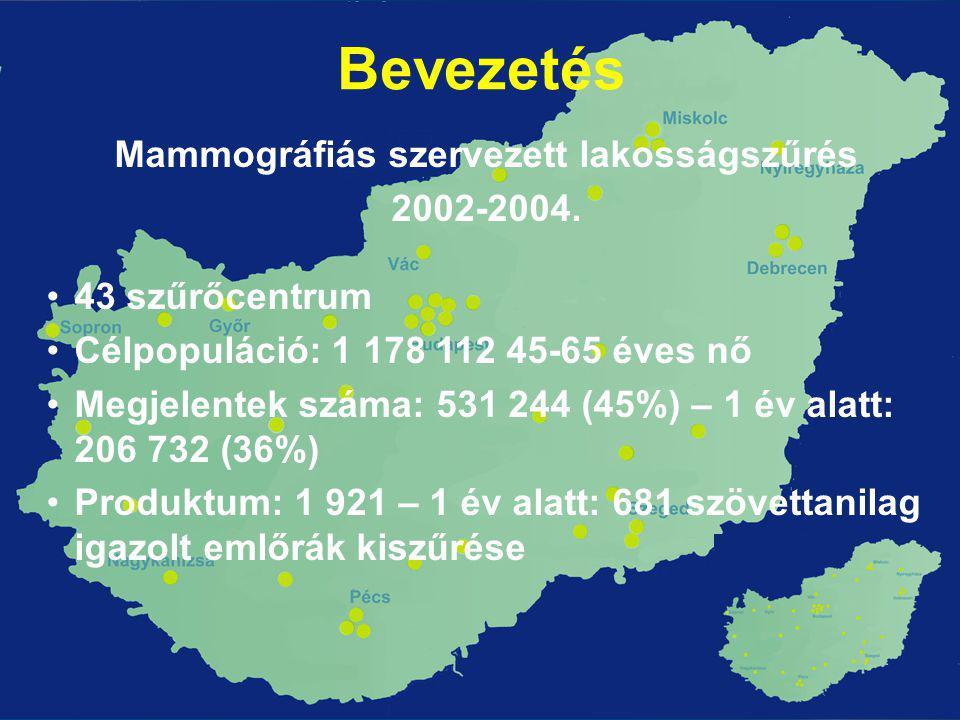 Bevezetés Mammográfiás szervezett lakosságszűrés 2002-2004. •43 szűrőcentrum •Célpopuláció: 1 178 112 45-65 éves nő •Megjelentek száma: 531 244 (45%)