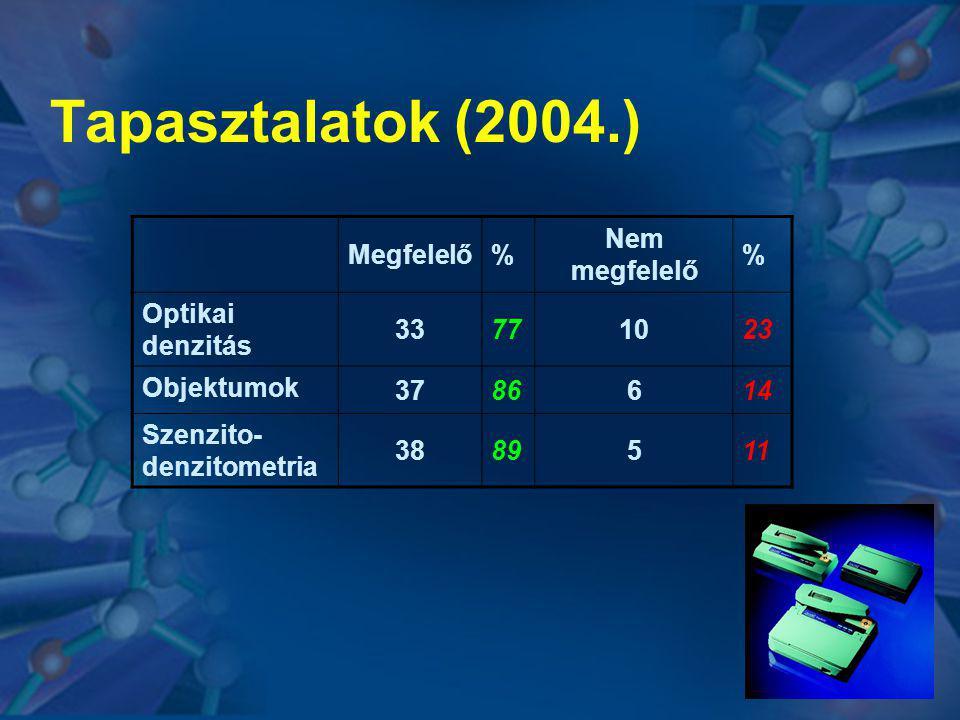 Tapasztalatok (2004.) Megfelelő% Nem megfelelő % Optikai denzitás 33771023 Objektumok 3786614 Szenzito- denzitometria 3889511