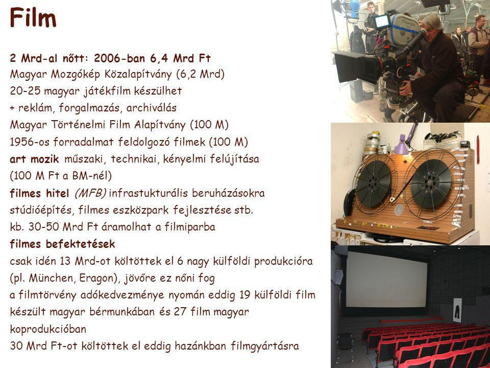 Film 2 Mrd-al nőtt: 2006-ban 6,4 Mrd Ft Magyar Mozgókép Közalapítvány (6,2 Mrd) 20-25 magyar játékfilm készülhet + reklám, forgalmazás, archiválás Magyar Történelmi Film Alapítvány (100 M) 1956-os forradalmat feldolgozó filmek (100 M) art mozik műszaki, technikai, kényelmi felújítása (100 M Ft a BM-nél) filmes hitel (MFB) infrastukturális beruházásokra stúdióépítés, filmes eszközpark fejlesztése stb.