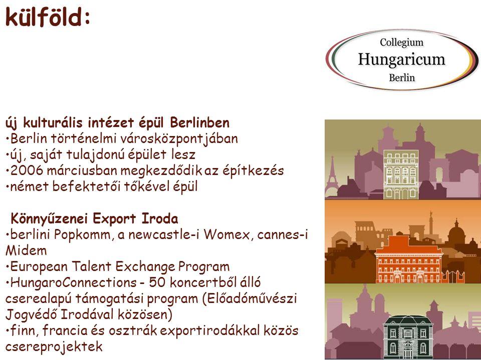 külföld: új kulturális intézet épül Berlinben •Berlin történelmi városközpontjában •új, saját tulajdonú épület lesz •2006 márciusban megkezdődik az építkezés •német befektetői tőkével épül Könnyűzenei Export Iroda •berlini Popkomm, a newcastle-i Womex, cannes-i Midem •European Talent Exchange Program •HungaroConnections - 50 koncertből álló cserealapú támogatási program (Előadóművészi Jogvédő Irodával közösen) •finn, francia és osztrák exportirodákkal közös csereprojektek