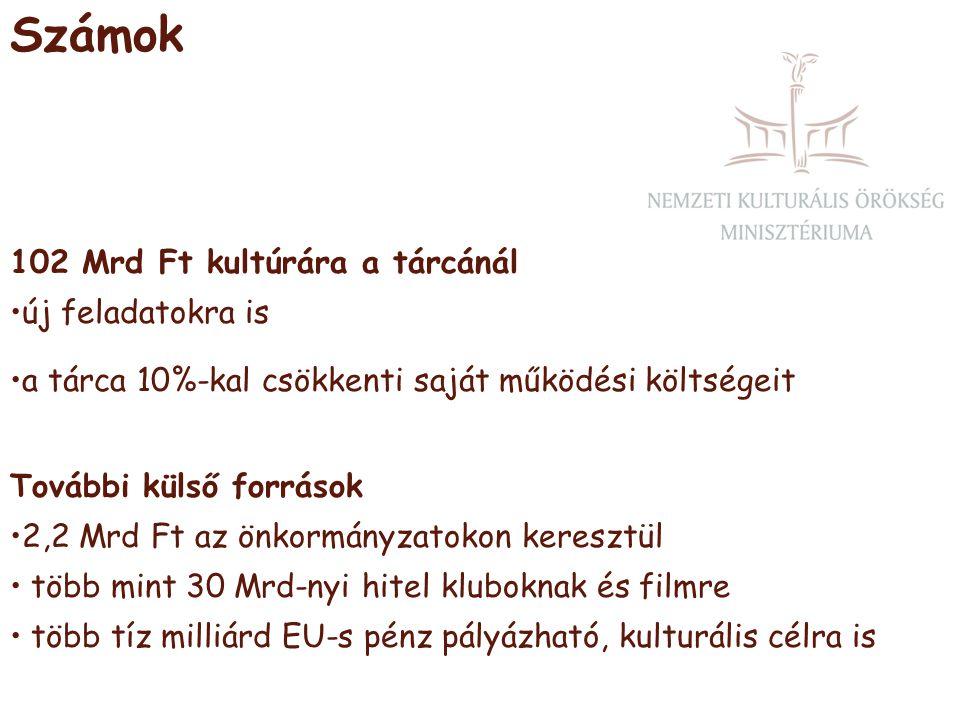 Számok 102 Mrd Ft kultúrára a tárcánál •új feladatokra is •a tárca 10%-kal csökkenti saját működési költségeit További külső források •2,2 Mrd Ft az önkormányzatokon keresztül • több mint 30 Mrd-nyi hitel kluboknak és filmre • több tíz milliárd EU-s pénz pályázható, kulturális célra is