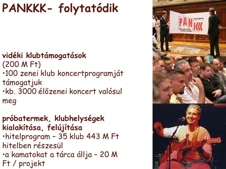 PANKKK- folytatódik vidéki klubtámogatások (200 M Ft) •100 zenei klub koncertprogramját támogatjuk •kb. 3000 élőzenei koncert valósul meg próbatermek,