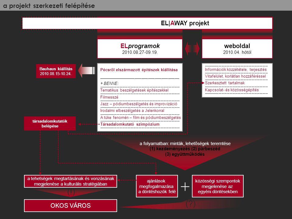 a projekt szerkezeti felépítése ELprogramok 2010.08.27-09.19.