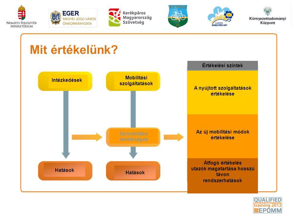 Mit értékelünk? Intézkedések Mobilitási szolgáltatások Hatások Új mobilitási lehetőségek A nyújtott szolgáltatások értékelése Az új mobilitási módok é
