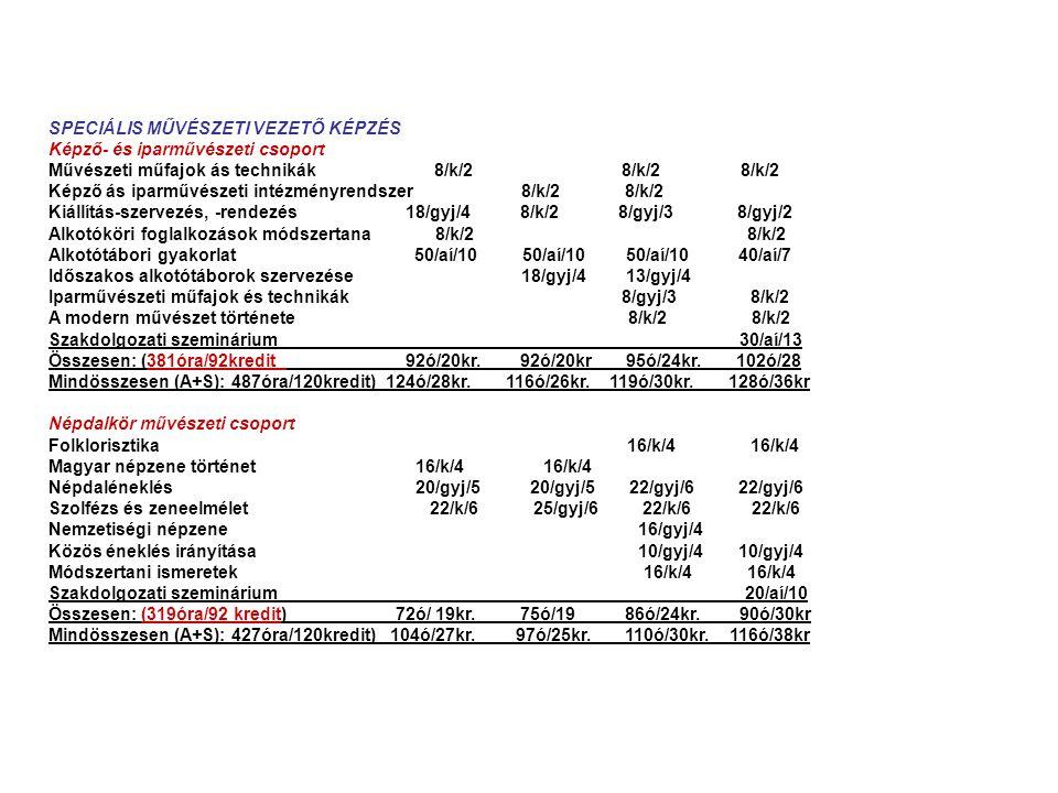 SPECIÁLIS MŰVÉSZETI VEZETŐ KÉPZÉS Képző- és iparművészeti csoport Művészeti műfajok ás technikák 8/k/2 8/k/2 8/k/2 Képző ás iparművészeti intézményrendszer 8/k/2 8/k/2 Kiállítás-szervezés, -rendezés 18/gyj/4 8/k/2 8/gyj/3 8/gyj/2 Alkotóköri foglalkozások módszertana 8/k/2 8/k/2 Alkotótábori gyakorlat 50/aí/10 50/aí/10 50/aí/10 40/aí/7 Időszakos alkotótáborok szervezése 18/gyj/4 13/gyj/4 Iparművészeti műfajok és technikák 8/gyj/3 8/k/2 A modern művészet története 8/k/2 8/k/2 Szakdolgozati szeminárium 30/aí/13 Összesen: (381óra/92kredit 92ó/20kr.
