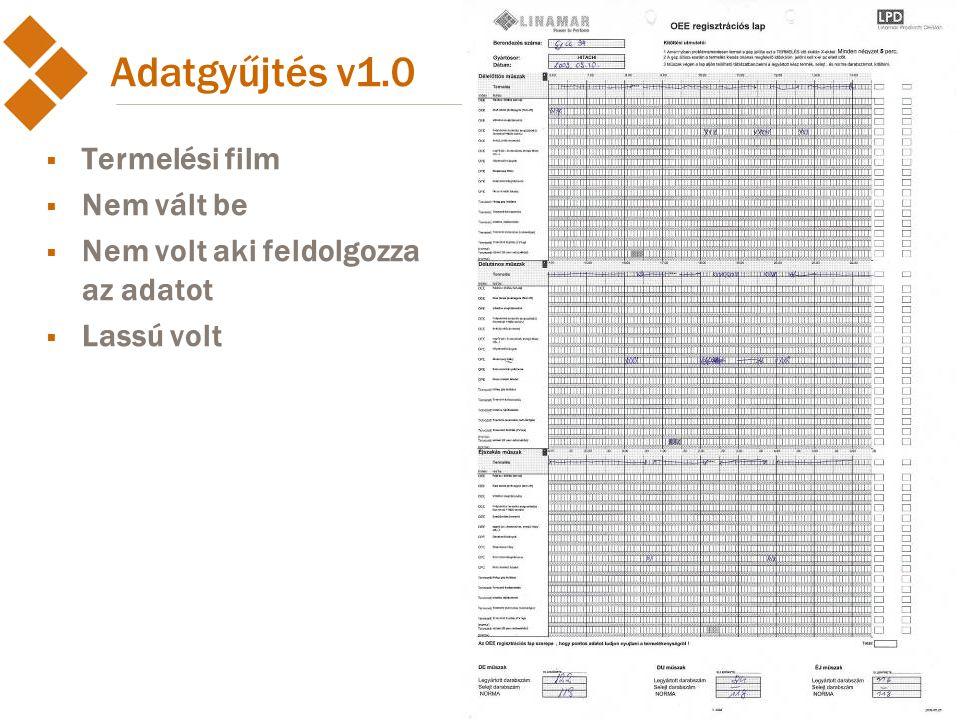 2012. június 27. Adatgyűjtés v1.0  Termelési film  Nem vált be  Nem volt aki feldolgozza az adatot  Lassú volt