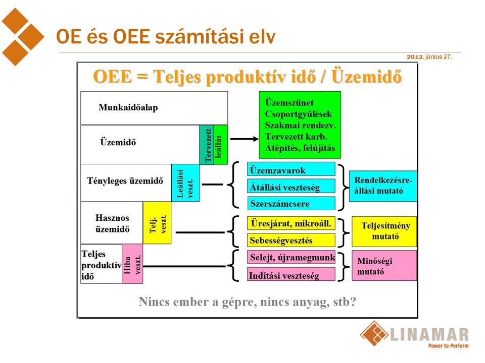 2012. június 27. OE és OEE számítási elv
