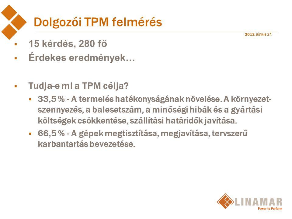 2012. június 27. Dolgozói TPM felmérés  15 kérdés, 280 fő  Érdekes eredmények…  Tudja-e mi a TPM célja?  33,5 % - A termelés hatékonyságának növel