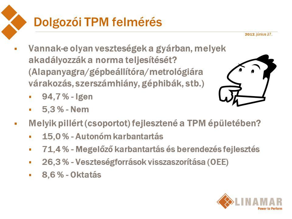 2012. június 27. Dolgozói TPM felmérés  Vannak-e olyan veszteségek a gyárban, melyek akadályozzák a norma teljesítését? (Alapanyagra/gépbeállítóra/me