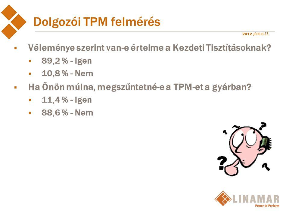 2012. június 27. Dolgozói TPM felmérés  Véleménye szerint van-e értelme a Kezdeti Tisztításoknak?  89,2 % - Igen  10,8 % - Nem  Ha Önön múlna, meg