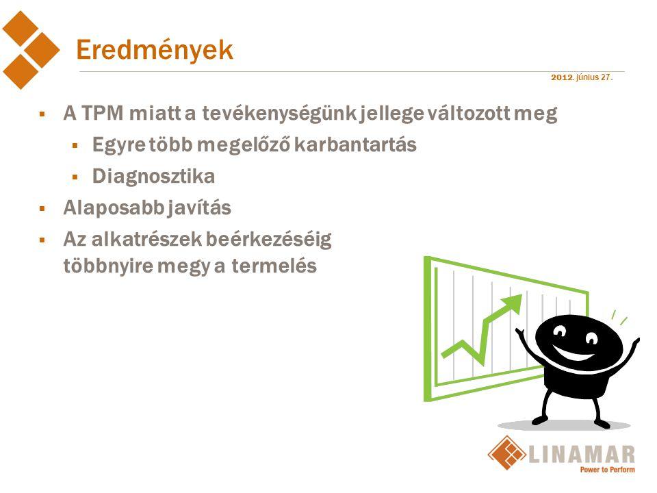 2012. június 27. Eredmények  A TPM miatt a tevékenységünk jellege változott meg  Egyre több megelőző karbantartás  Diagnosztika  Alaposabb javítás