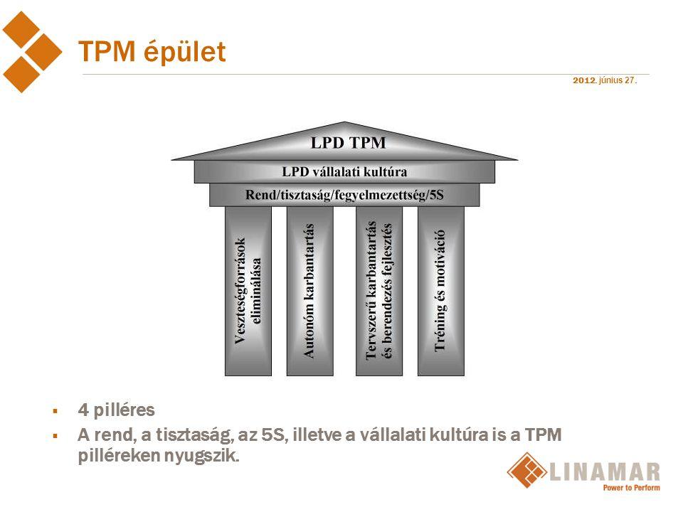 2012. június 27. TPM épület  4 pilléres  A rend, a tisztaság, az 5S, illetve a vállalati kultúra is a TPM pilléreken nyugszik.
