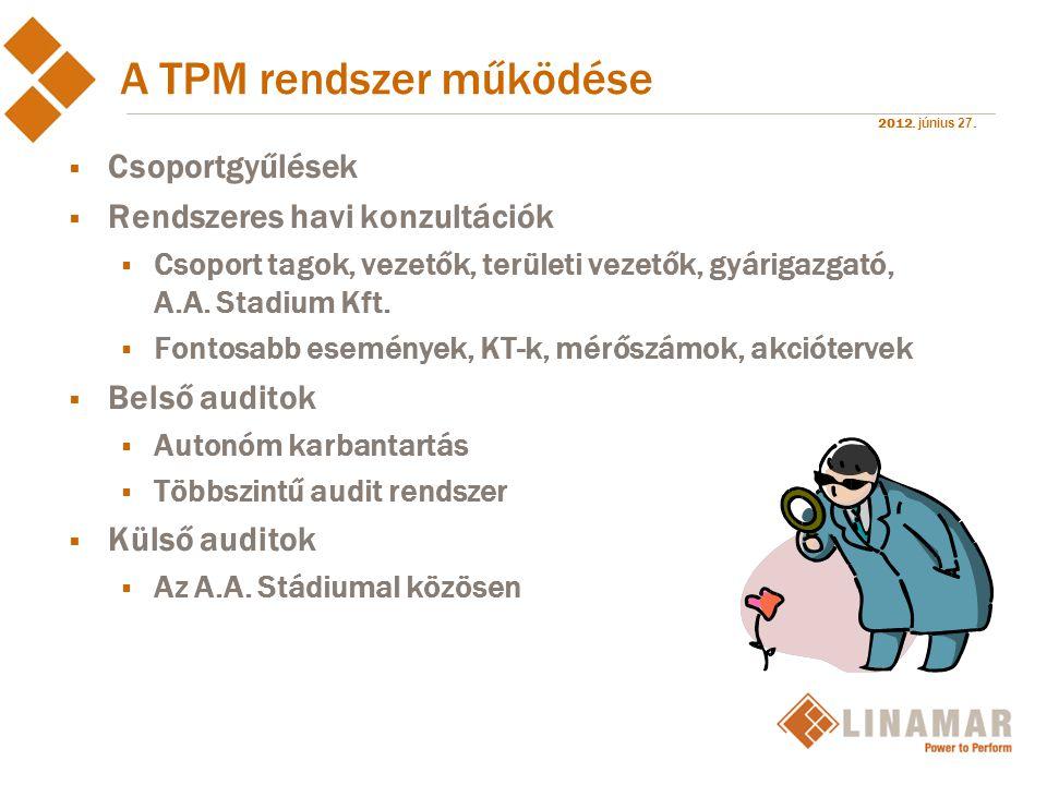 2012. június 27. A TPM rendszer működése  Csoportgyűlések  Rendszeres havi konzultációk  Csoport tagok, vezetők, területi vezetők, gyárigazgató, A.
