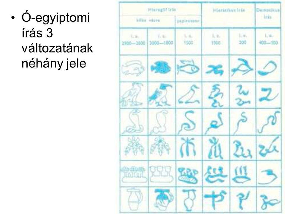 •Ó-egyiptomi írás 3 változatának néhány jele