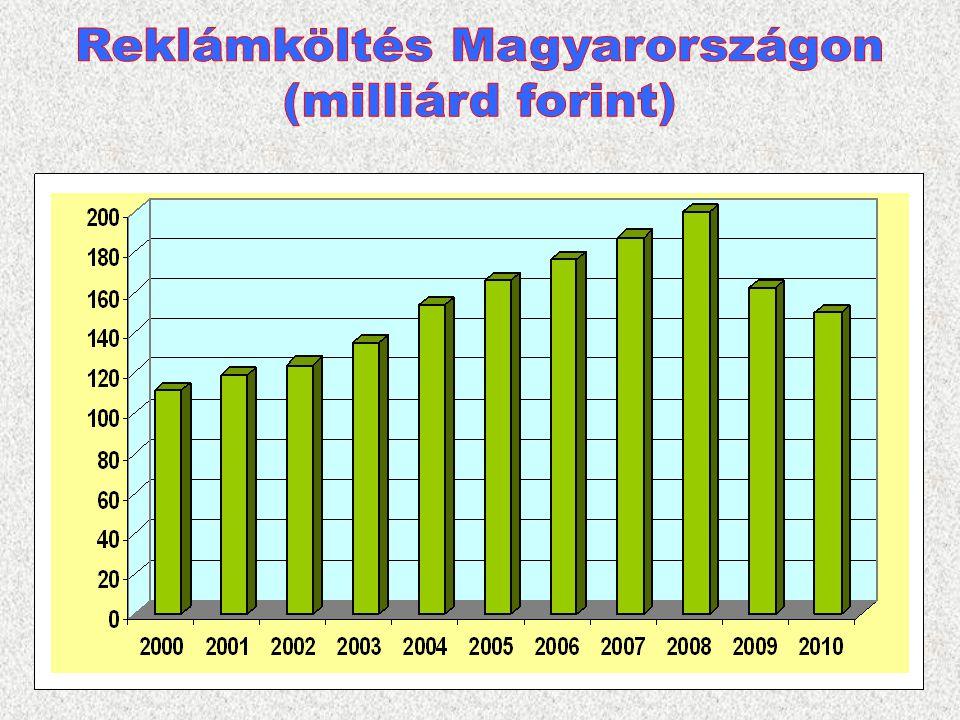 6 2005. 166 milliárd forint 2010. 149 milliárd forint