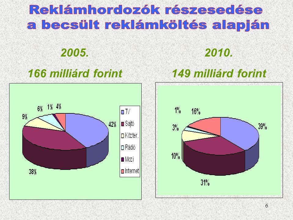 17 1924 A Magyar Rádió jogelődjének létrejötte 1945, 1956 A rádió meghatározó szerepe a háborúban 1952 A regionális adások kezdete 1960-as évek A tranzisztoros (hordozható) rádió megjelenése 1986 Az első kereskedelmi adó (Danubius) 1993 Kormányrendelet liberalizálja a kereskedelmi, helyi és regionális adásokat 1995 Kísérleti digitális rádióadás Napjainkban az ország 15 évesnél idősebb lakosságának 80%-a naponta hallgat rádiót, 71% otthon, 18% munkahelyen, 8% autóban, 3% egyéb helyen.