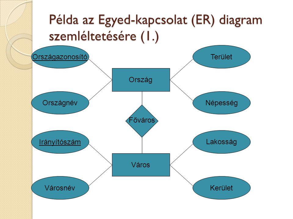 Példa az Egyed-kapcsolat (ER) diagram szemléltetésére (1.) Ország Országazonosító OrszágnévNépesség Terület Főváros Város Irányítószám VárosnévKerület Lakosság