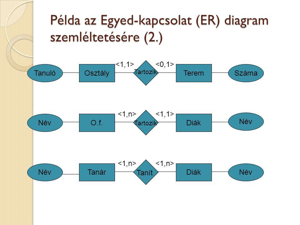 Példa az Egyed-kapcsolat (ER) diagram szemléltetésére (2.) Tanár Osztály O.f. Diák Terem Név SzámaTanuló Név Tanít Tartozik