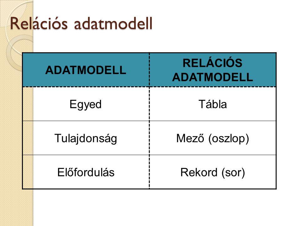 Relációs adatmodell ADATMODELL RELÁCIÓS ADATMODELL EgyedTábla TulajdonságMező (oszlop) ElőfordulásRekord (sor)